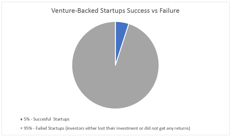 start up failure rates