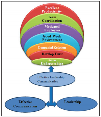 Conceptual Model for Effective Leadership Communication