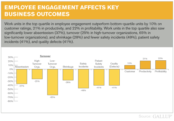 Employee Engagement Affects Key Business Outcomes