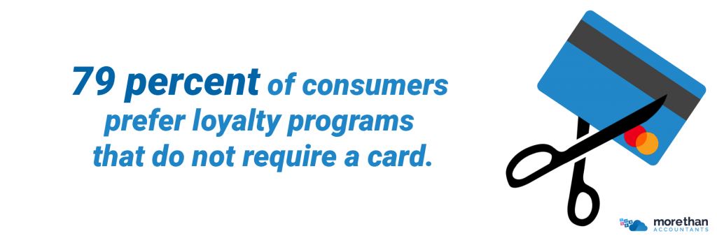 79 percent of consumers prefer loyalty programs that does not require a card.