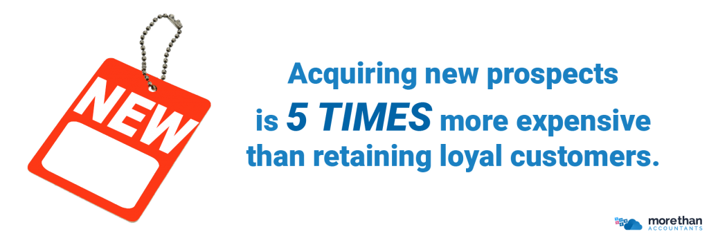Acquiring new prospects is five times more expensive than retaining loyal customers.