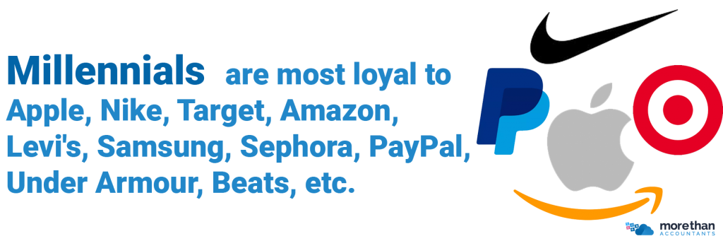 Millennials  are most loyal to Apple, Nike, Target, Amazon, Levi's, Samsung, Sephora, PayPal, Under Armour, Beats etc