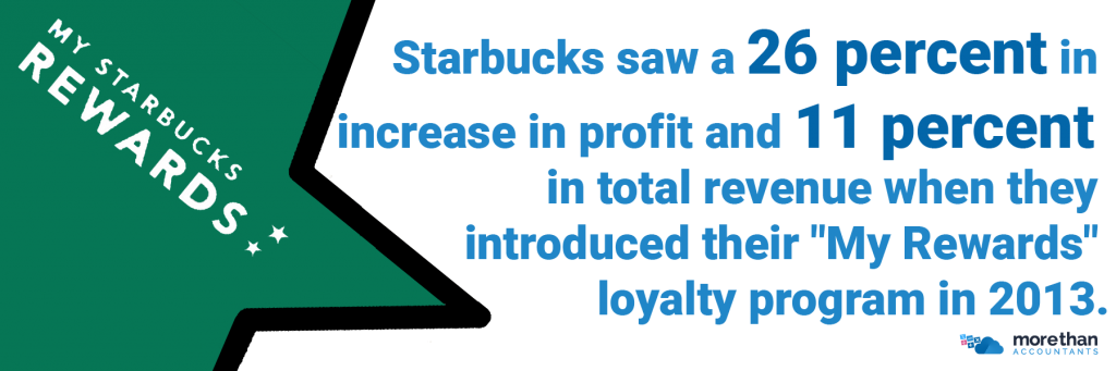 Starbucks saw a 26 percent in increase in profit and 11 percent in total revenue when they introduced their My Rewards loyalty program in 2013